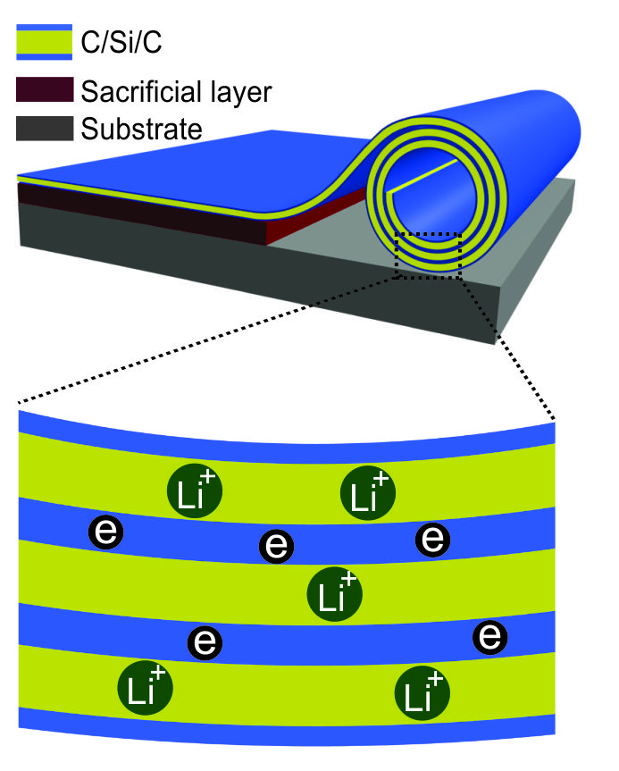 New battery research: rolled-up trilayer nanomembranes improve durability and lifetime