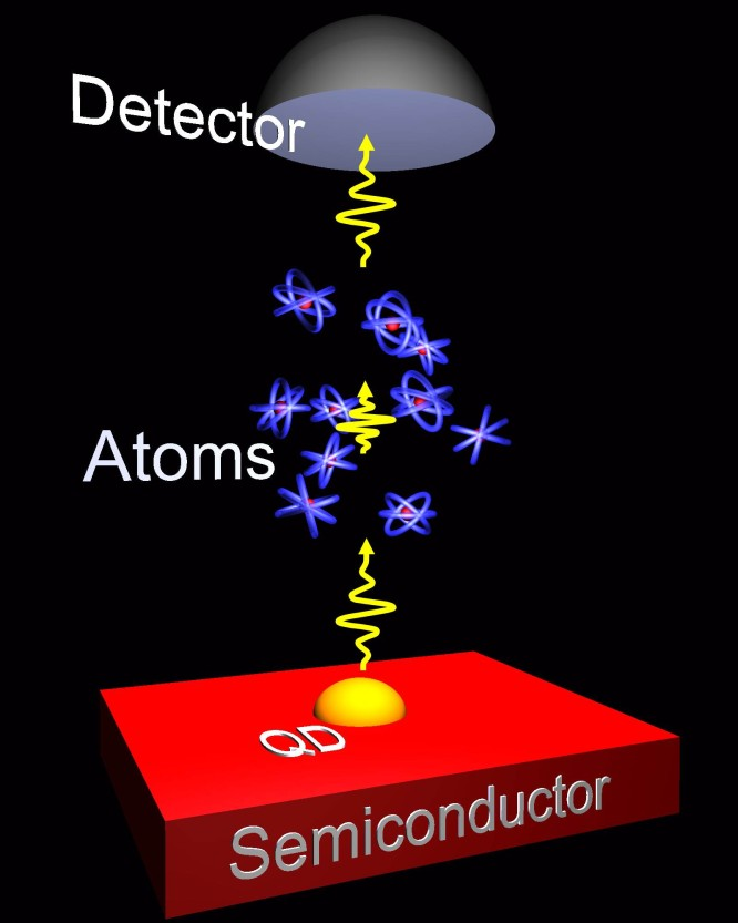 Slowing down single photons from quantum dots