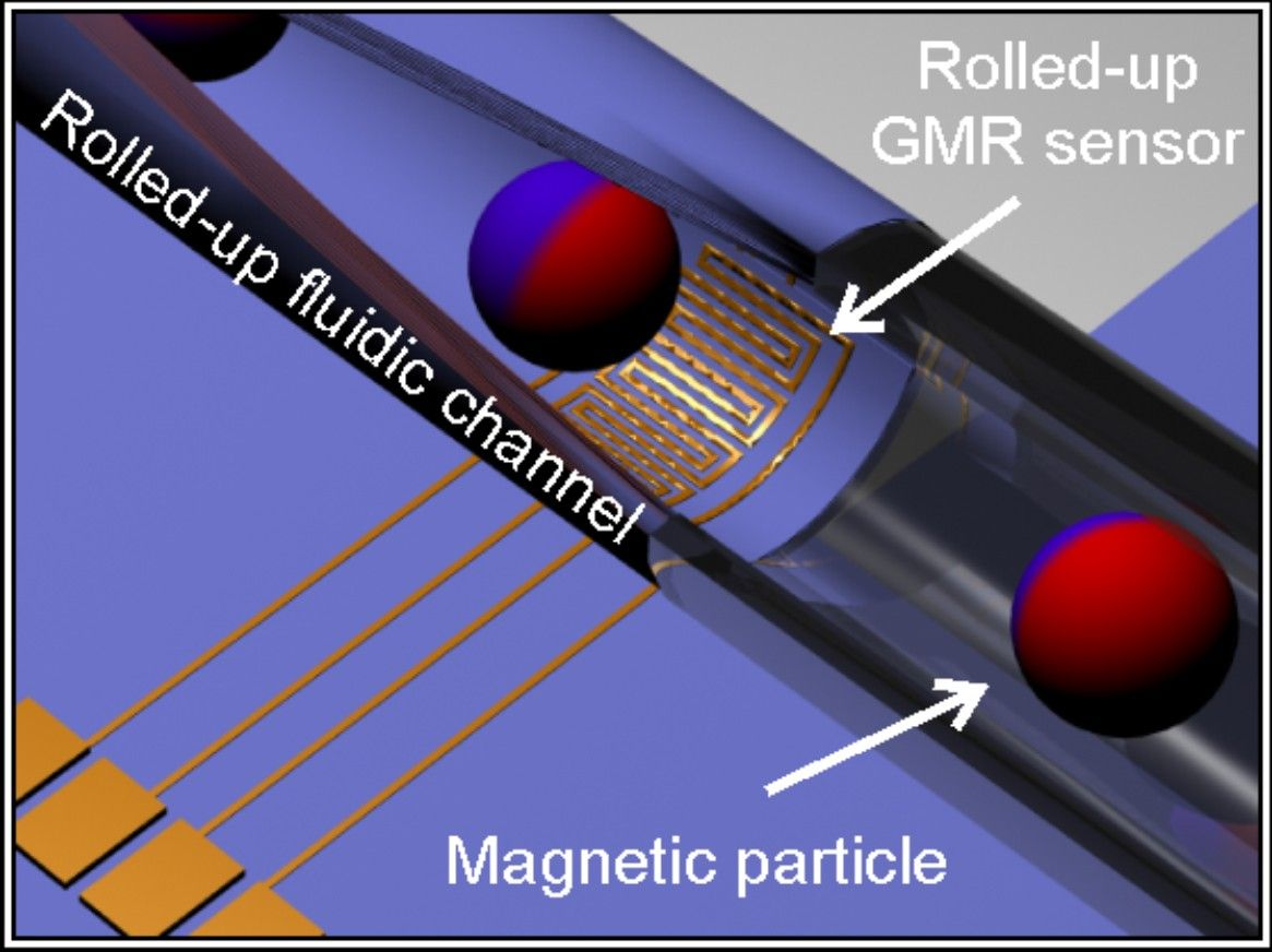 Rolled-up magnetic sensor for in-flow detection of magnetic objects