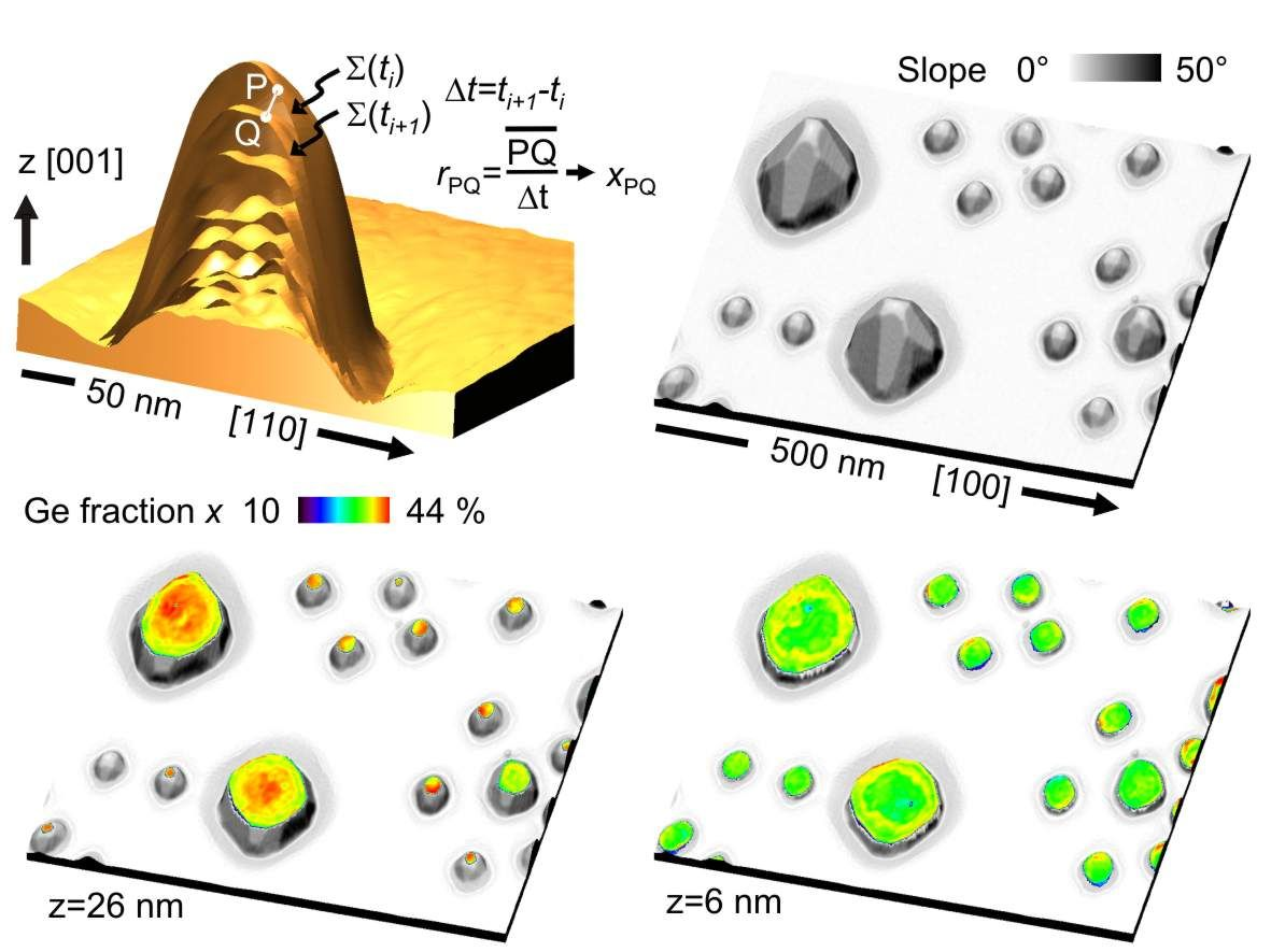 Three-dimensional (3D) composition profiles of quantum dots