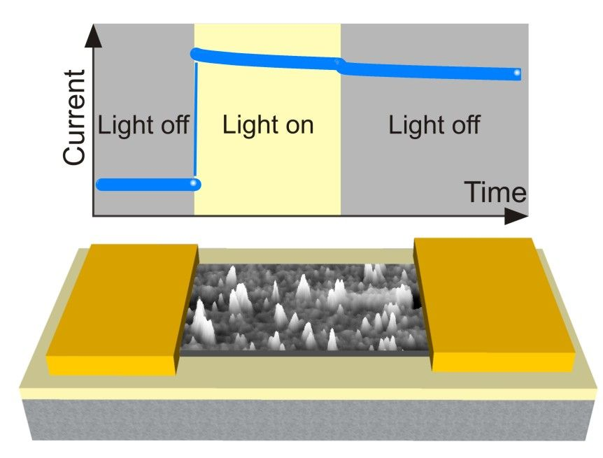Giant persistent photoconductivity in Si nanomembranes